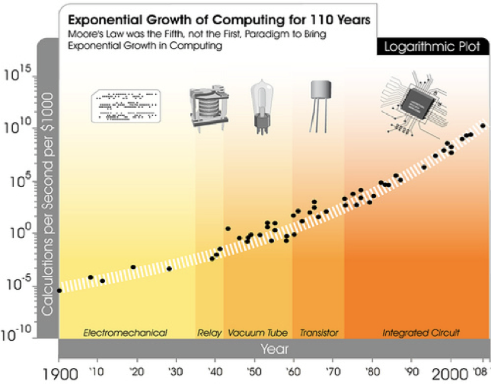 effect of moores law in technology The scaling of mosfets, moore's law, and itrs chapter 2 8 21 the impact of moore's law and itrs on device scaling moore's 'law' and the itrs have been complimenting each other since the first.