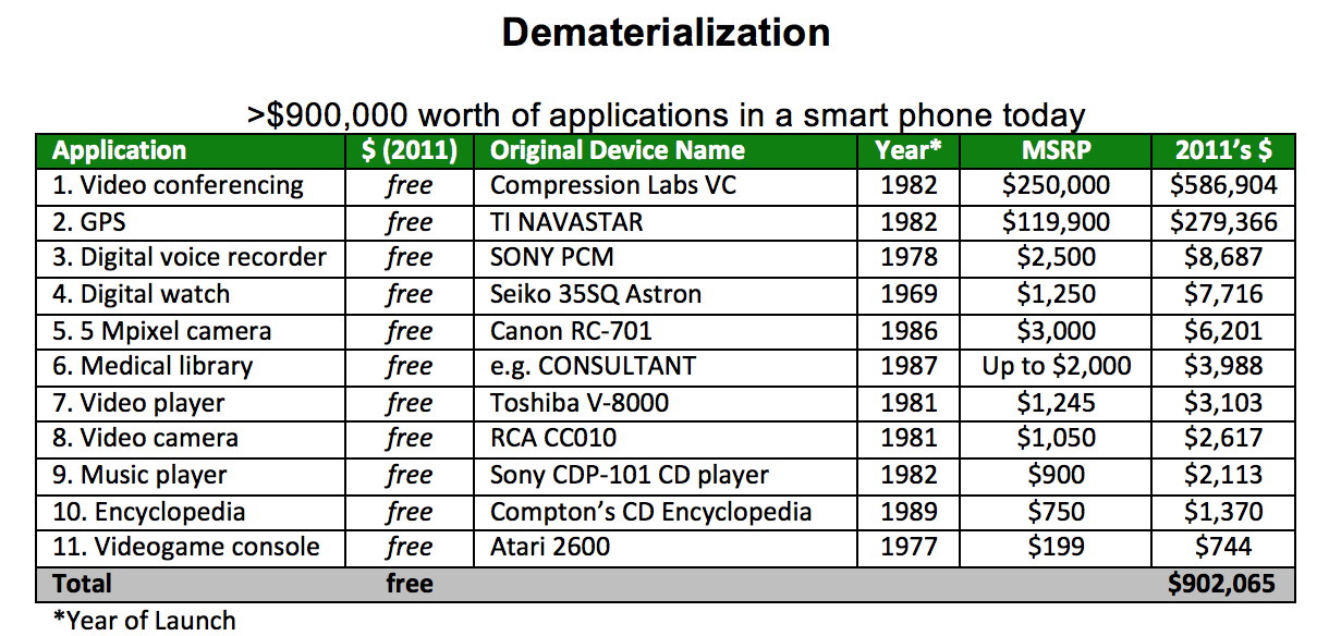 900,000 worth of applications in a smart phone today